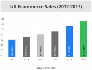 ONS 2018 Ecommerce sales